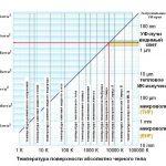 Тепловое электромагнитное излучение