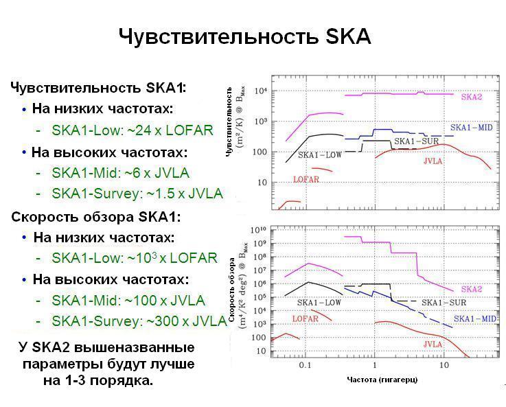 Чувствительность SKA к радиоволнам