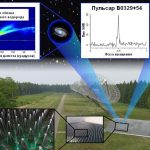 Третье ядро нового типа среднечастотных антенн SKA