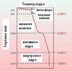 Вариант теоретической температуры глубинных слоев планеты