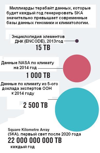 Наглядная иллюстрация огромного объема данных, которые будет генерировать новый радиотелескоп