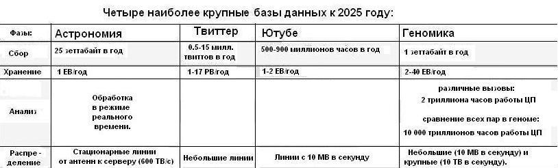 Базы данных к 2025 году