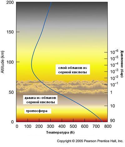 Температурный профиль Венеры