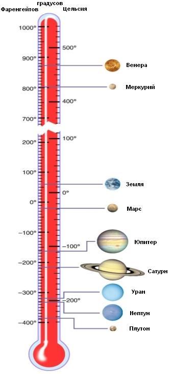 Сравнение температуры поверхности разных планет