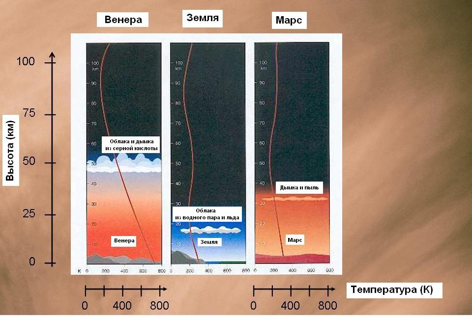 Температурные профили атмосферы Венеры, Земли и Марса