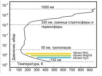Температурный профиль атмосферы Юпитера