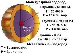 Температура ядра Юпитера