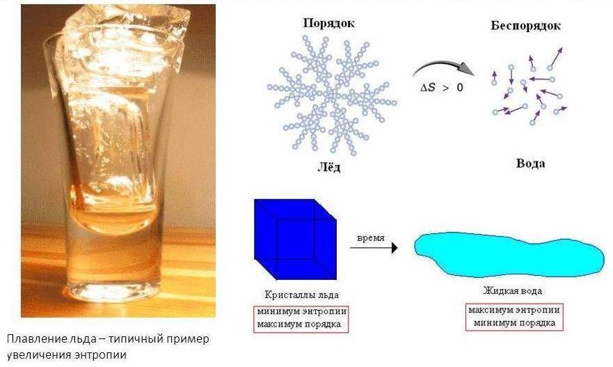 Энтропия на примере воды