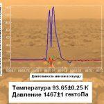 Температура на поверхности Титана
