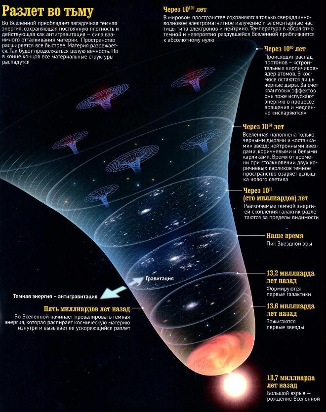 Иллюстрация сценария будущего Вселенной где протон является нестабильной элементарной частицей