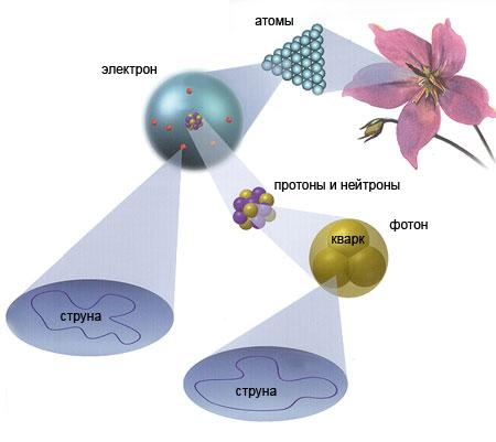 Фундаментальная структура Вселенной по теории струн
