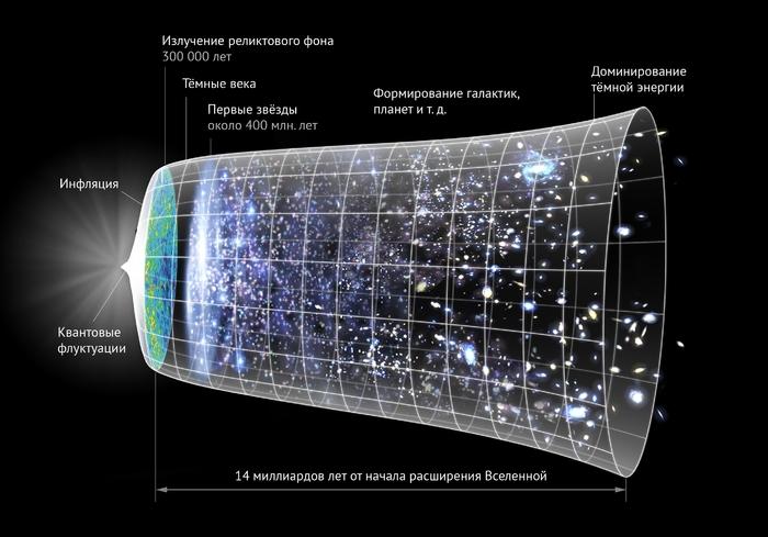 Наглядная модель Вселенной