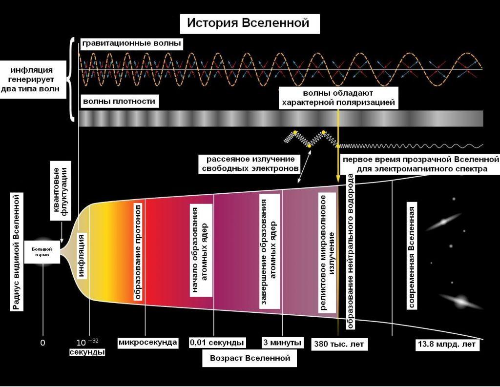 Теоретическая модель рождения нашей Вселенной