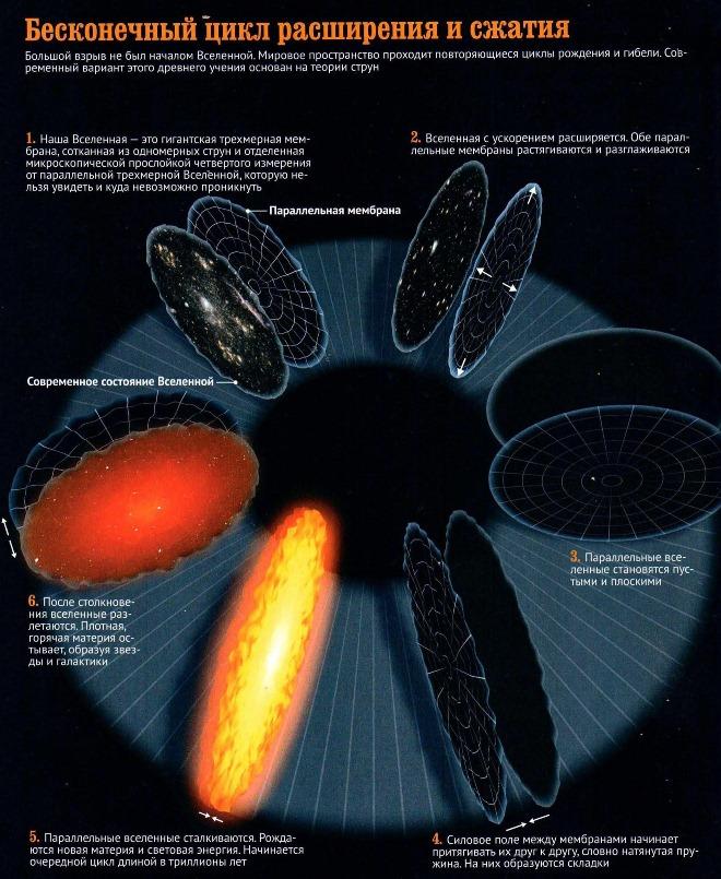 Иллюстрация теории бесконечного цикла сжатия и расширения Вселенной