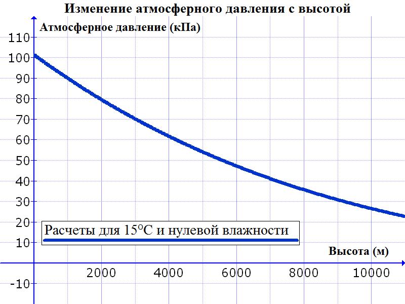 Как меняется атмосферное давление с высотой