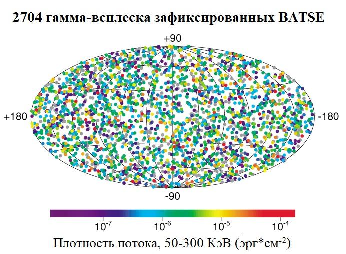 Распределение гамма-всплесков зафиксированных обсерваторией Комптона