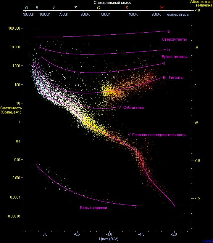 Диаграмма Герцшпрунга-Рассела отображающая жизненные пути звёзд