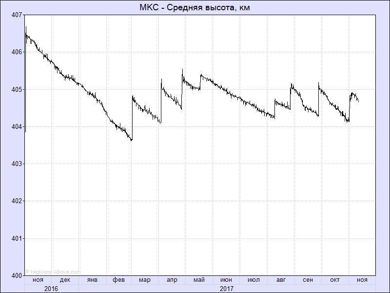 Изменения орбиты МКС за последний год: длинные вертикальные линии - подъёмы орбиты