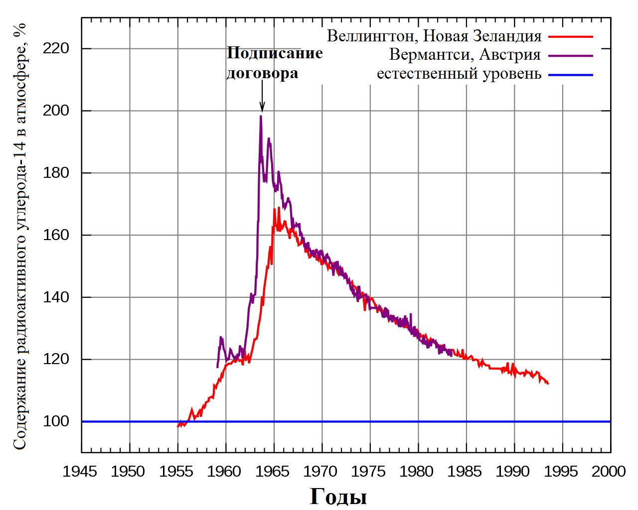 График изменения содержания радиоактивного углерода-14 в атмосфере относительно естественного уровня