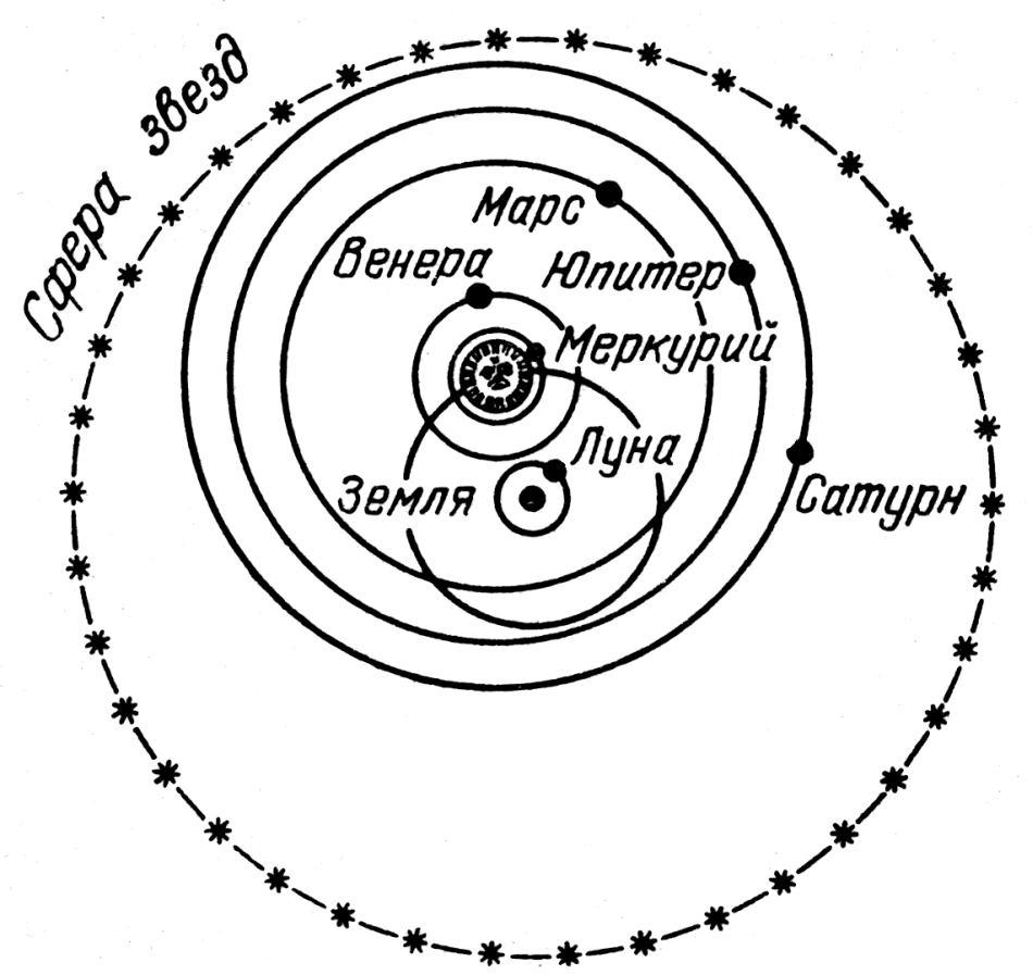 Показана система мира по Тихо Браге