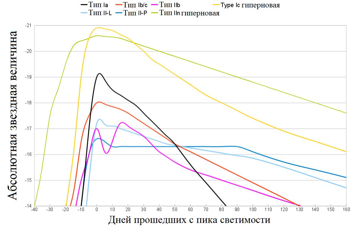 График сравнения яркости различных типов сверхновых