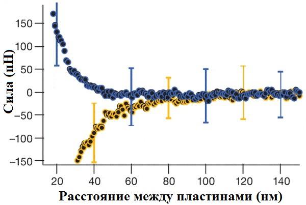 Эксперимент по измерению сил отталкивания и притяжения