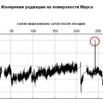 Для сравнения за первые 300 суток работы на поверхности Марса детектор RAD зарегистрировал только один всплеск радиации из-за солнечной активности