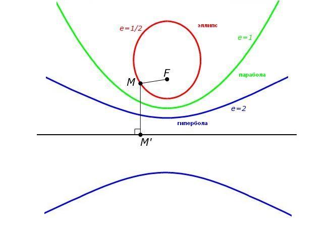 Траектории полета к Марсу