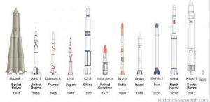 Сравнение первых РН для космических держав