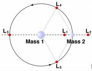 Точки либрации (точки Лагранжа)