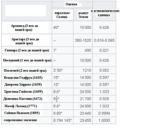 Пример эволюции астрономической единицы со временем