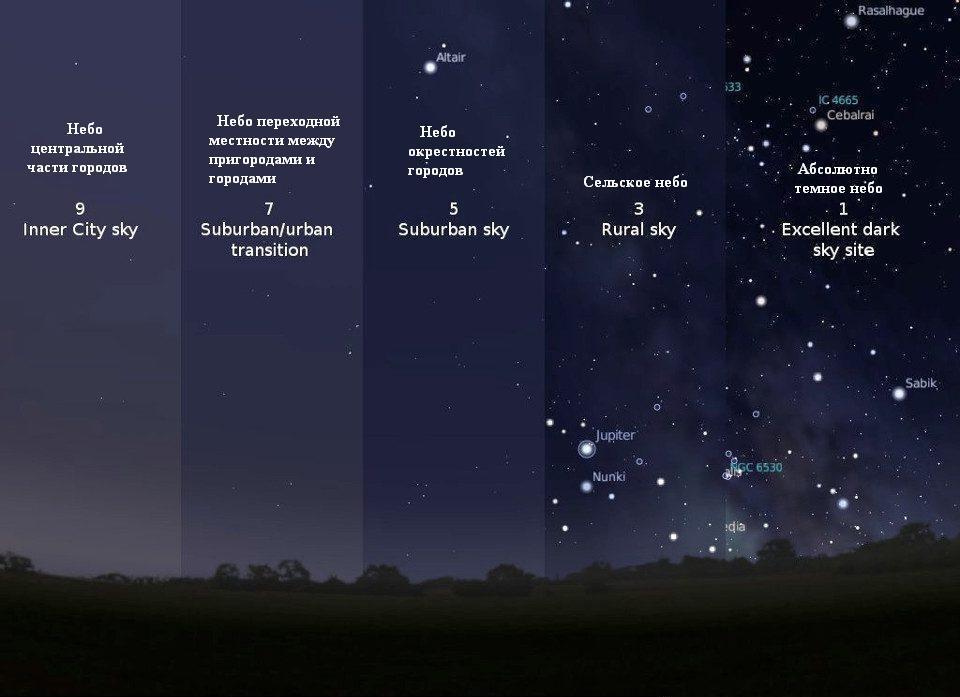 Схематичный пример сравнения различных вариантов неба согласно шкале Бортля