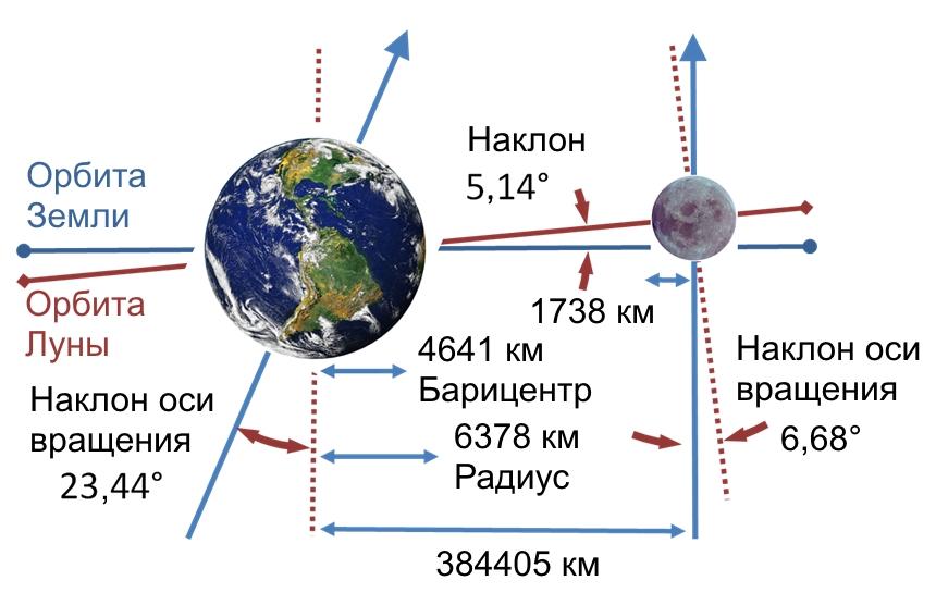 4  - Расстояние от Земли до Луны