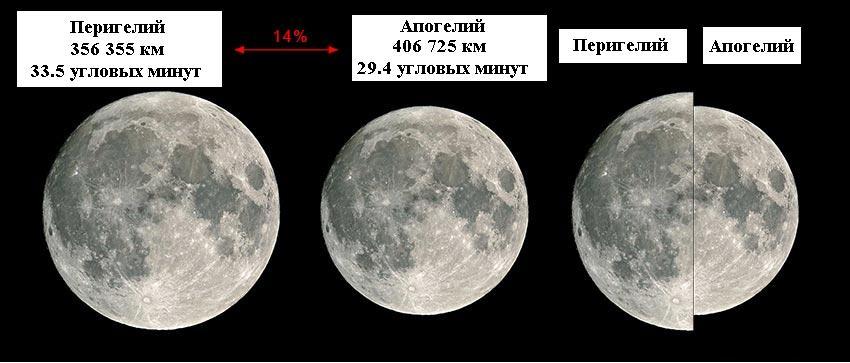 Сравнение видимого диаметра Луны на земном небе в перицентре и апоцентре лунной орбиты