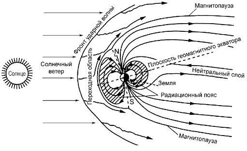 Упрощенная схема геомагнитного поля