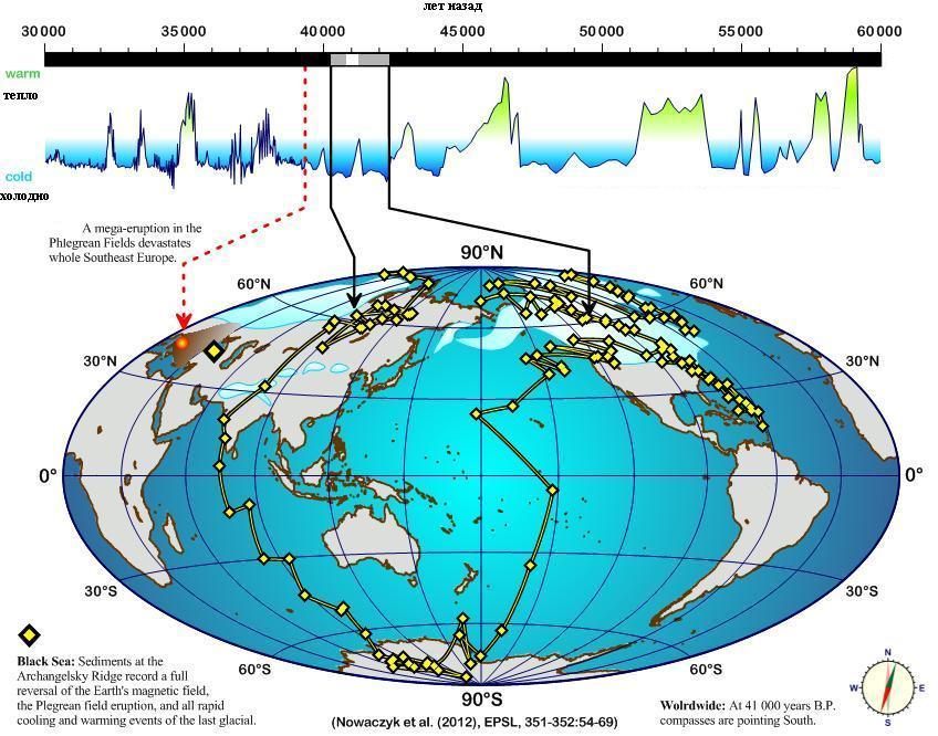 Схема движения геомагнитных полюсов во время этой инверсии