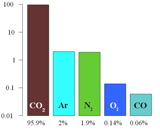 Основные составляющие марсианской атмосферы