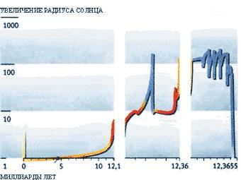 """Прогноз изменений радиуса Солнца в будущем (иллюстрация из журнала """"Наука и жизнь"""" за май 2018 года)"""