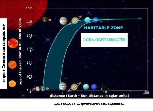 Прогнозирование динамики изменения радиуса зоны обитаемости у Солнца во время стадии красного гиганта с течением времени