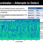 Точные оценки затруднены тем, что вертикальное разрешение даже радара SHARED ограничено лишь 10 метрами. В связи с этим этот радар не может обнаружить слои льда толщиной в 1-10 метров. Вместе с тем тщательные поиски грунтовых вод (подземных скоплений воды в жидкой форме) не привели к их обнаружению на большей части Марса