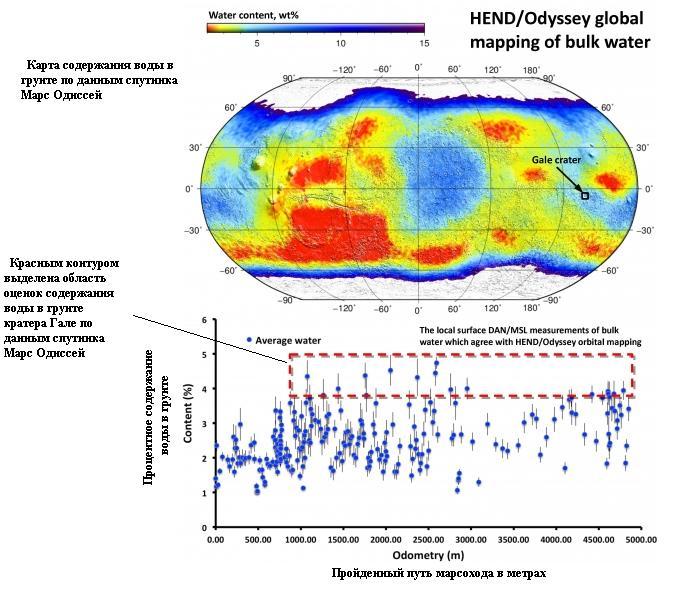 Сопоставление данных глобального картографирования содержания воды в приповерхностном слое грунта