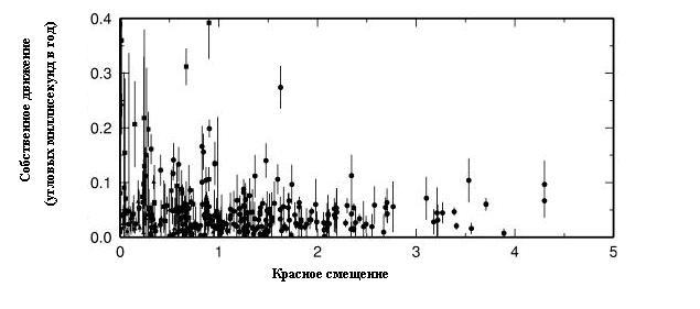 Большинство этих источников находились на огромных расстояниях в многие миллиарды световых лет