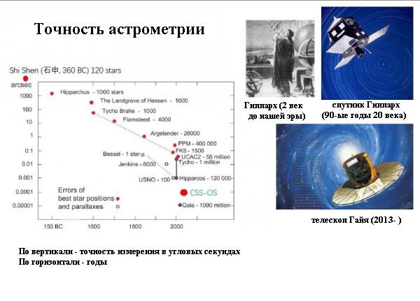 Прогресс в точности измерения положения звезд за последние 2.5 тысячи лет