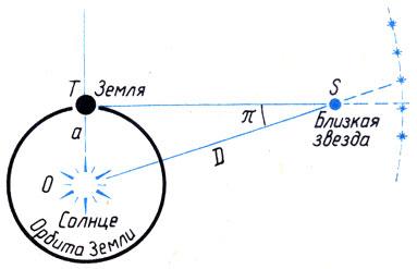 Только в этом случае радиус Земли заменяется радиусом земной орбиты вокруг Солнца, а суточный параллакс заменяется годичным параллаксом