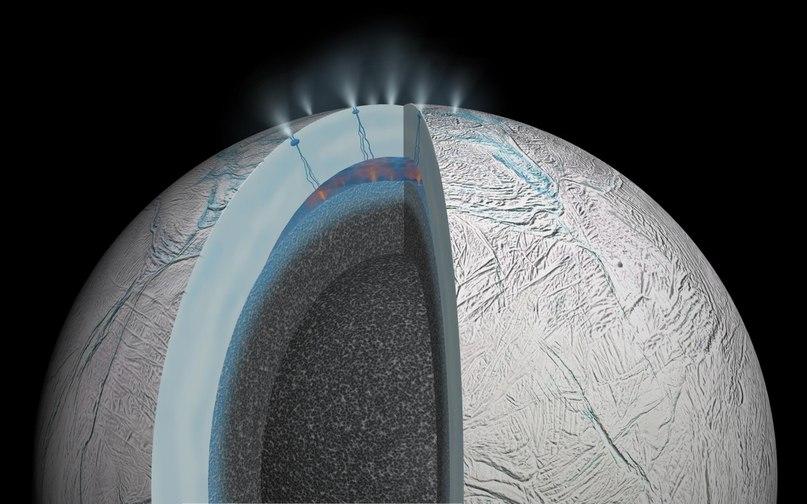 Схема Энцелада, показывающая как вода из подледного океана выходит на поверхность