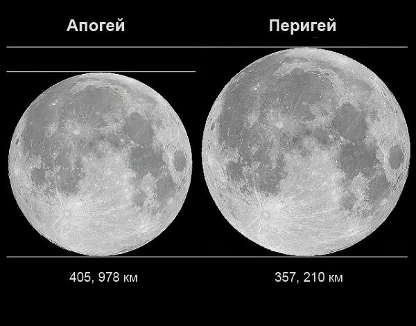 Размеры Луны в Апогеи и Перигеи