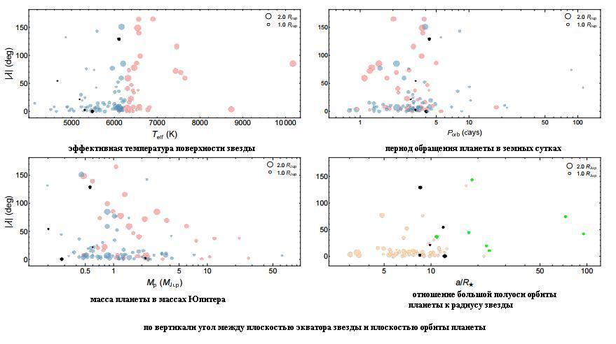 Измеренные углы показали, что орбиты большинства транзитных планет находятся вблизи плоскости экватора своих звезд