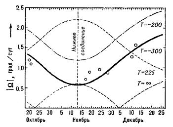 Данные о вращении Венеры