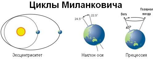 Циклы Миланковича