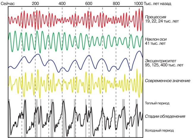 Диаграмма эффектов циклов Миланковича во времени